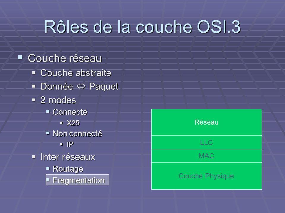 Rôles de la couche OSI.3 Couche réseau Couche abstraite