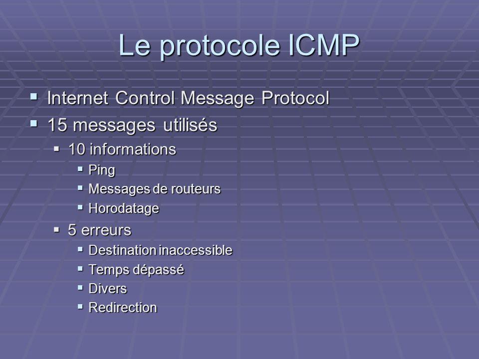 Le protocole ICMP Internet Control Message Protocol