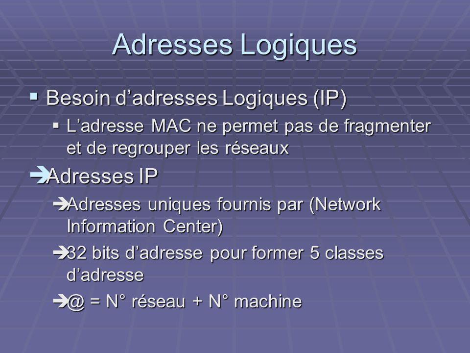 Adresses Logiques Besoin d'adresses Logiques (IP) Adresses IP