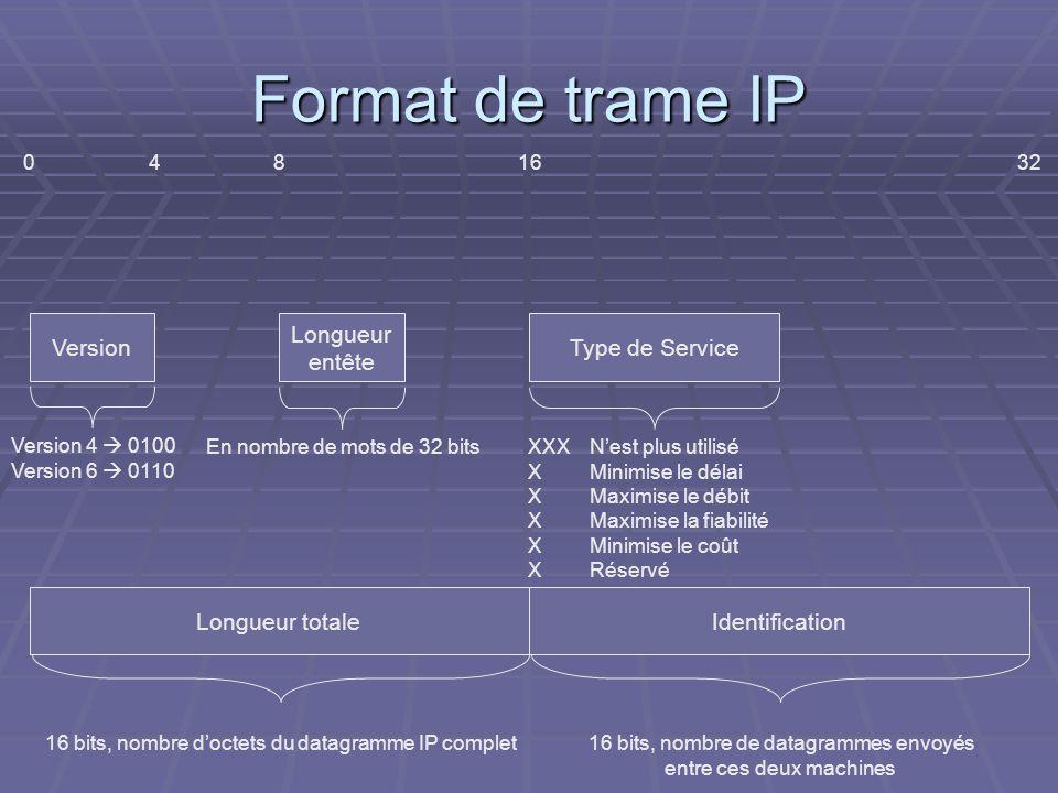 Format de trame IP Version Longueur entête Type de Service