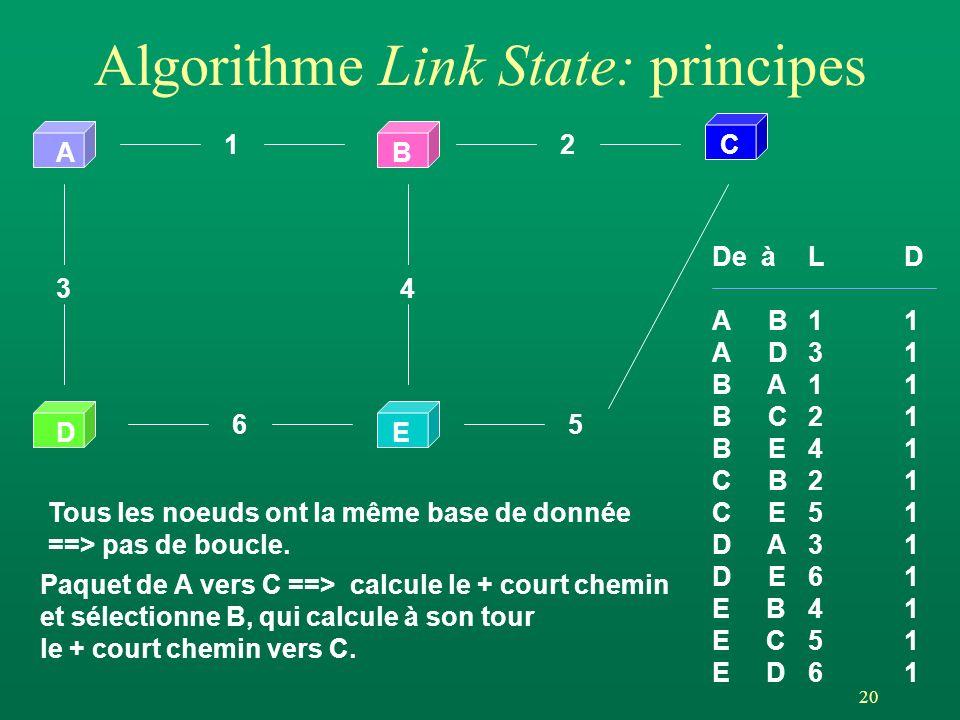 Algorithme Link State: principes
