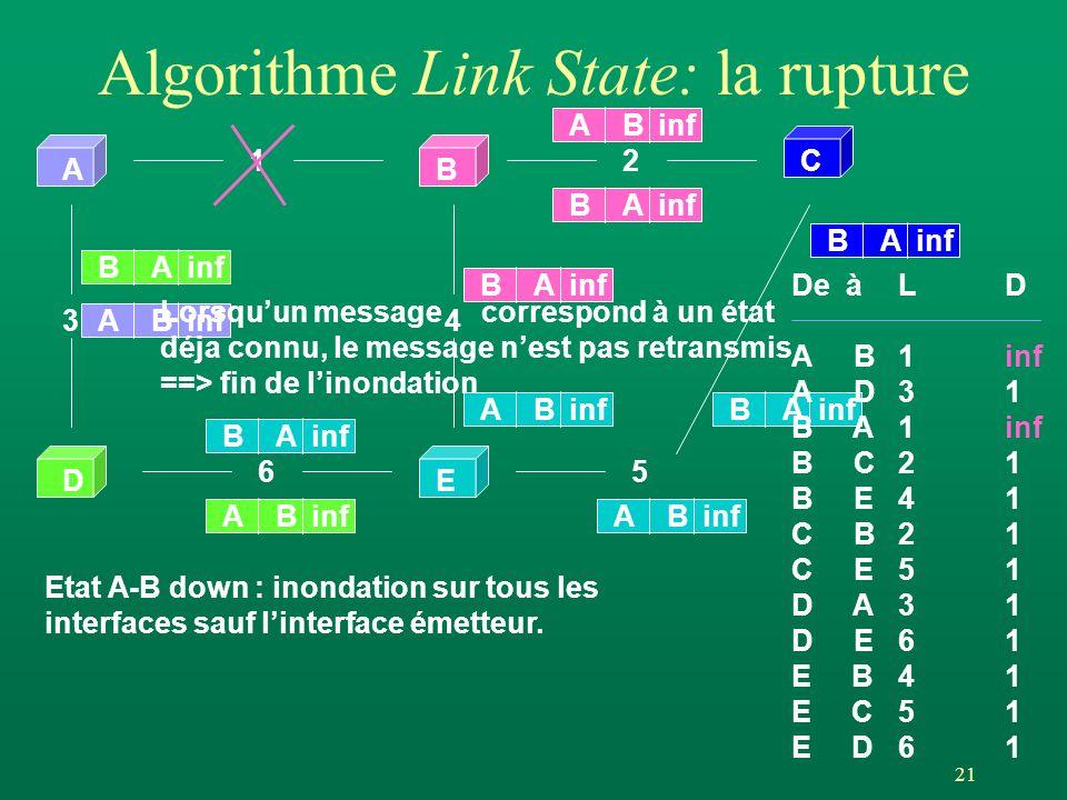 Algorithme Link State: la rupture