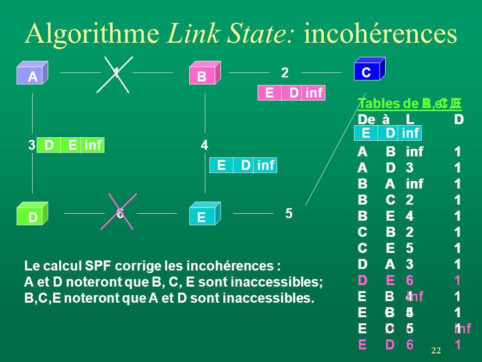 Algorithme Link State: incohérences