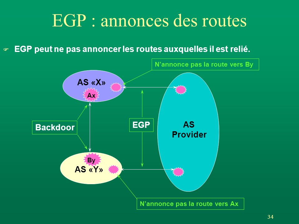 EGP : annonces des routes