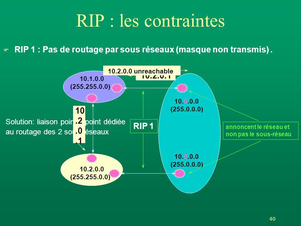 RIP : les contraintes RIP 1 : Pas de routage par sous réseaux (masque non transmis) . 10.2.0.0 unreachable.