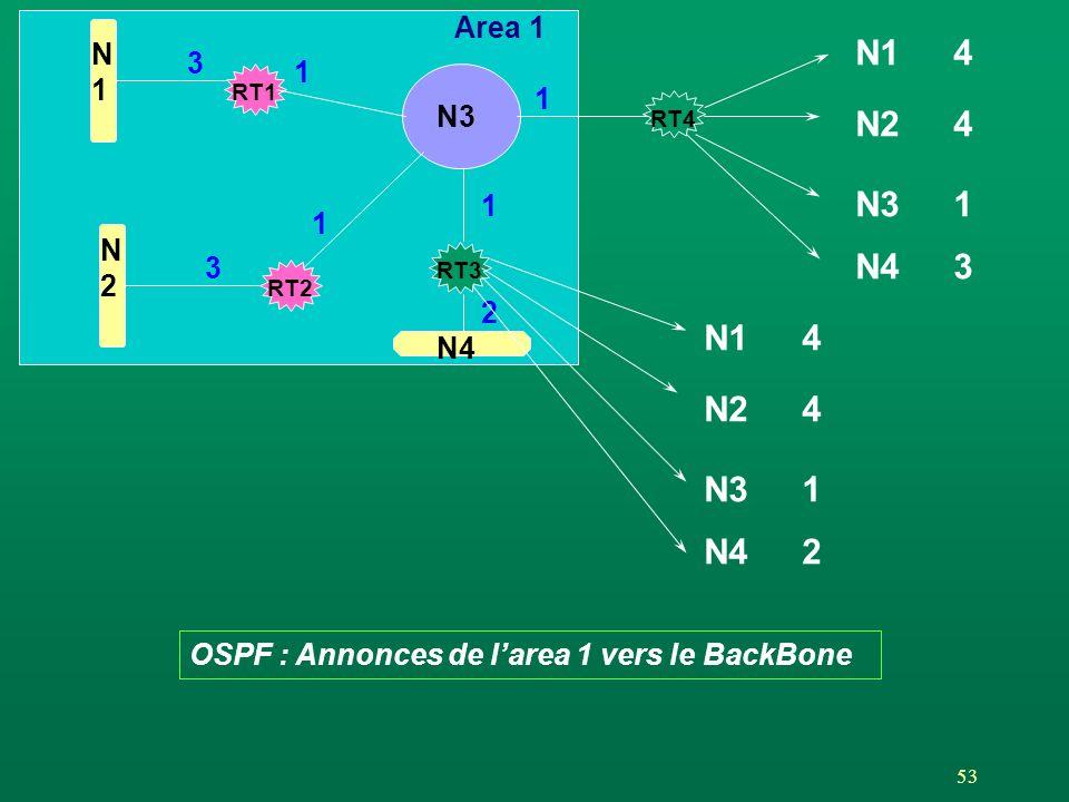 Area 1 N. 1. N1. 4. 3. 1. RT1. 1. N3. RT4. N2. 4. 1. N3. 1. 1. N. 2. 3. N4. 3. RT3.