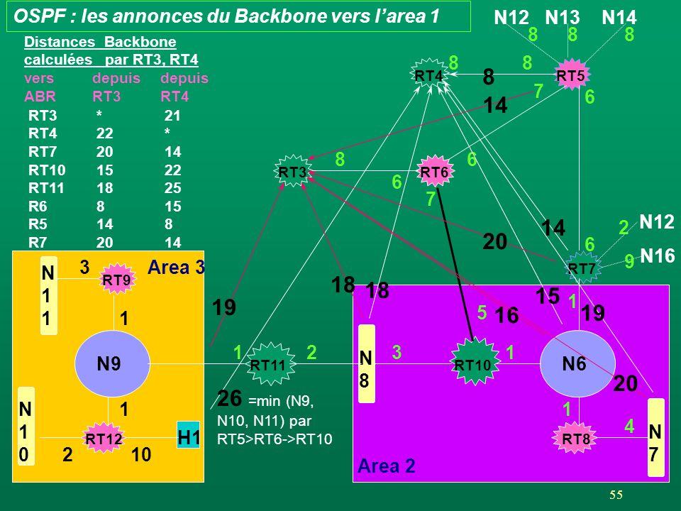 26 =min (N9, N10, N11) par RT5>RT6->RT10