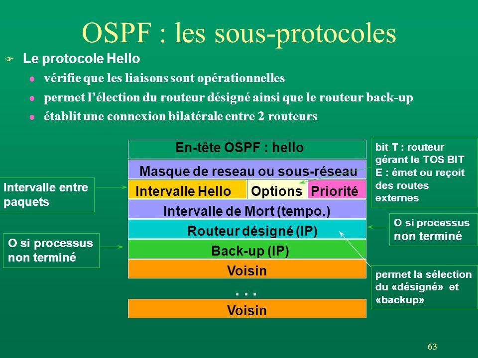 OSPF : les sous-protocoles