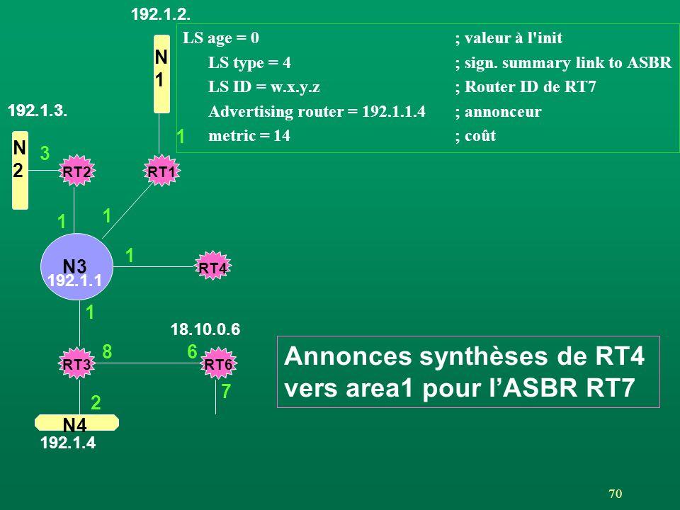 Annonces synthèses de RT4 vers area1 pour l'ASBR RT7