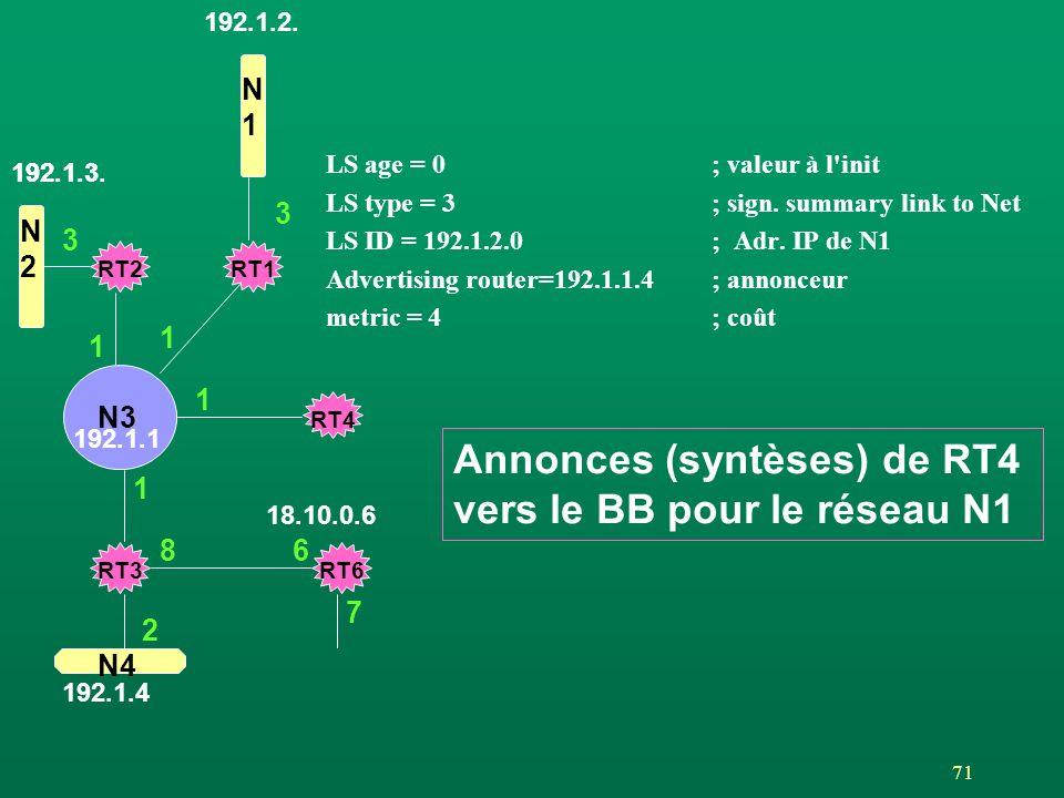 Annonces (syntèses) de RT4 vers le BB pour le réseau N1