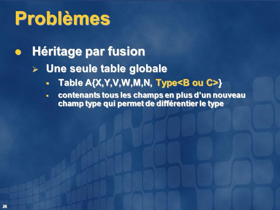 Problèmes Héritage par fusion Une seule table globale