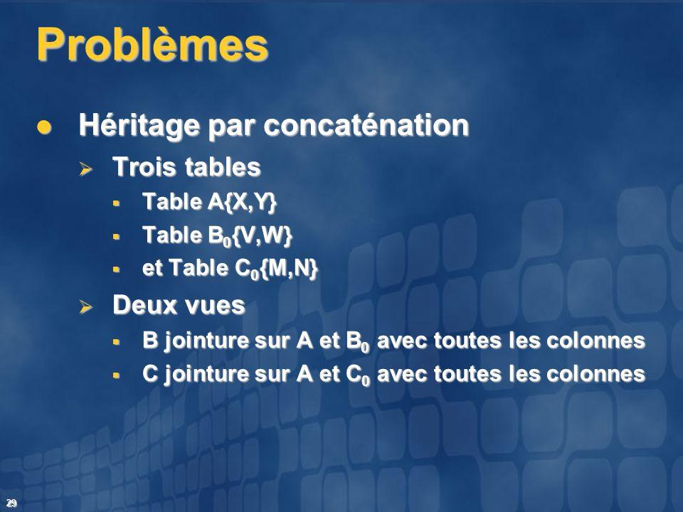 Problèmes Héritage par concaténation Trois tables Deux vues