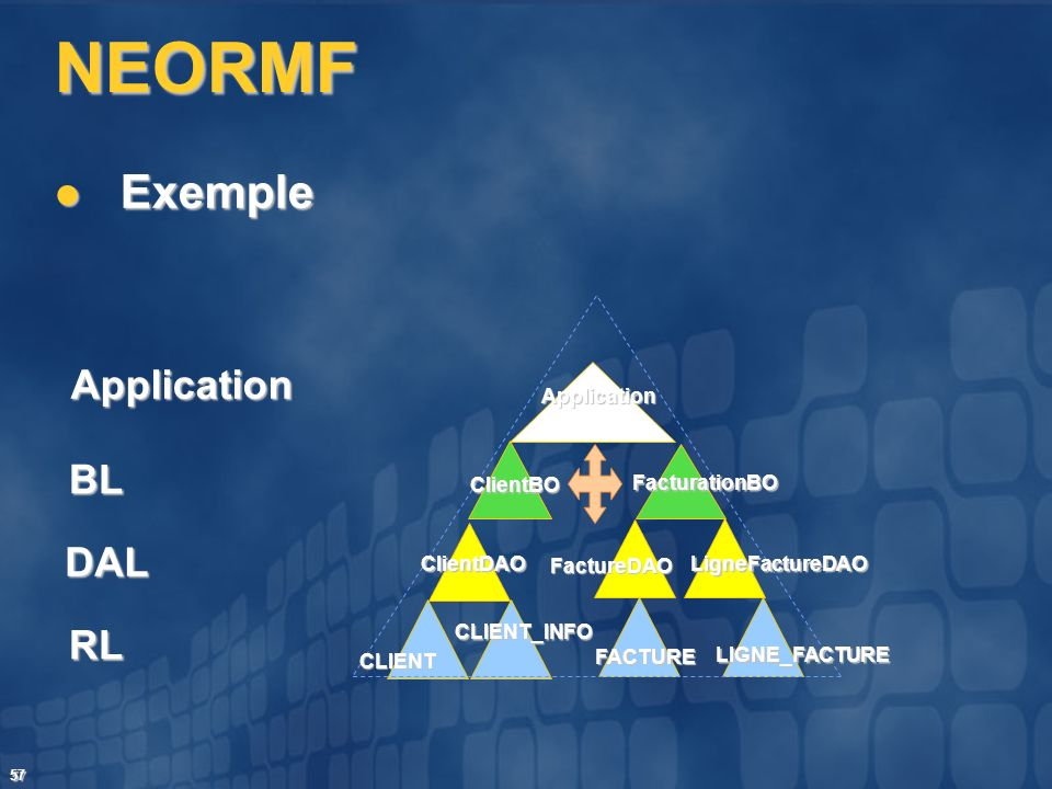 NEORMF Exemple Application BL DAL RL Application ClientBO