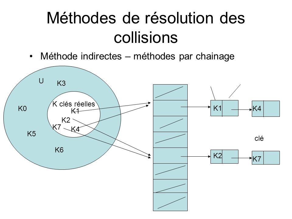 Méthodes de résolution des collisions
