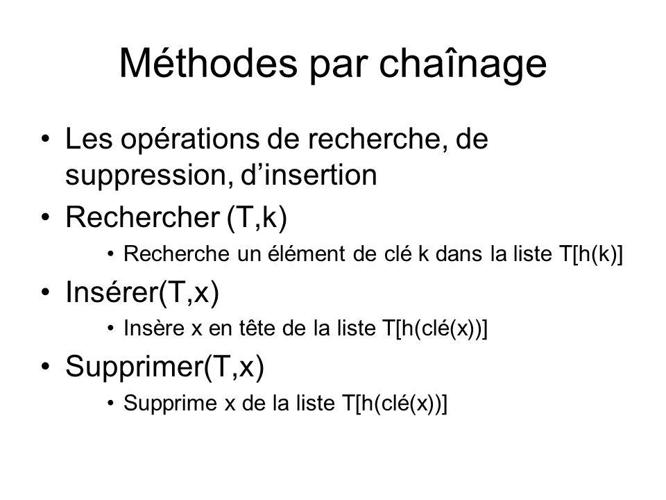 Méthodes par chaînage Les opérations de recherche, de suppression, d'insertion. Rechercher (T,k)