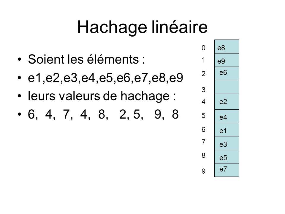 Hachage linéaire Soient les éléments : e1,e2,e3,e4,e5,e6,e7,e8,e9