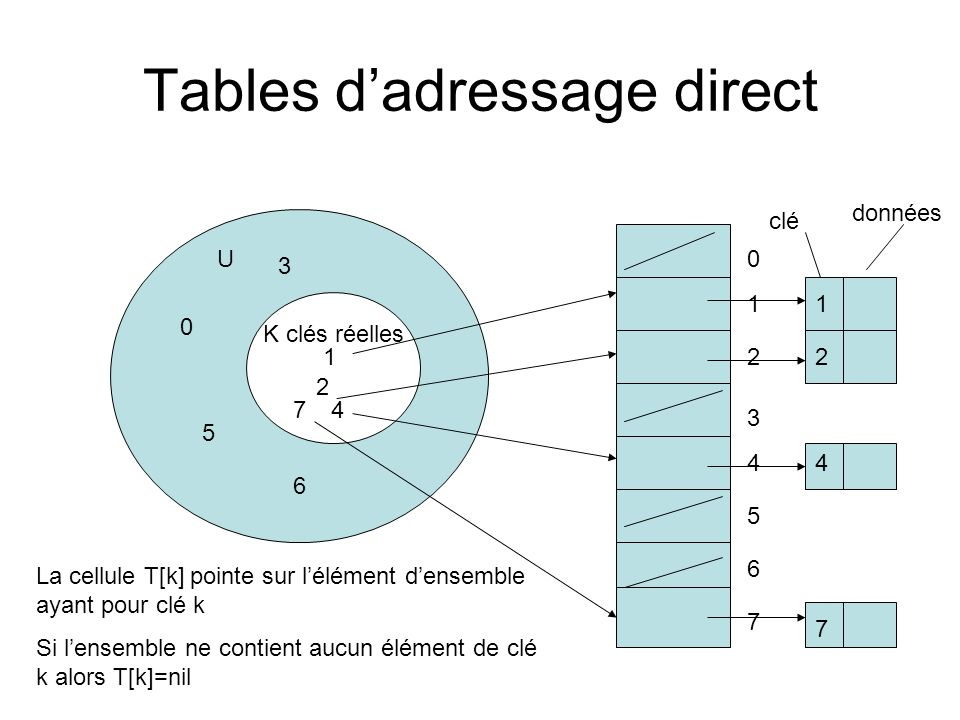 Tables d'adressage direct