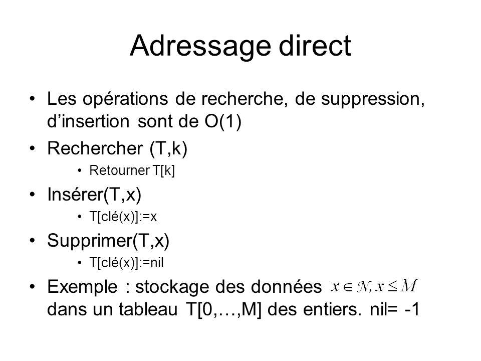Adressage direct Les opérations de recherche, de suppression, d'insertion sont de O(1) Rechercher (T,k)