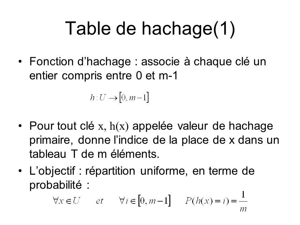 Table de hachage(1) Fonction d'hachage : associe à chaque clé un entier compris entre 0 et m-1.