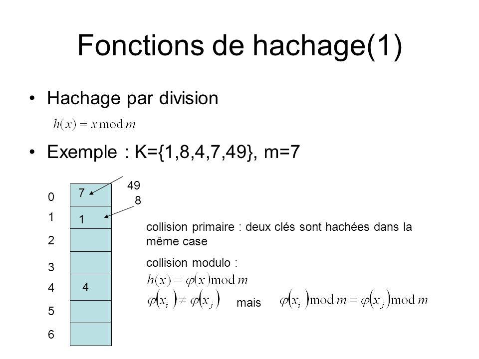 Fonctions de hachage(1)