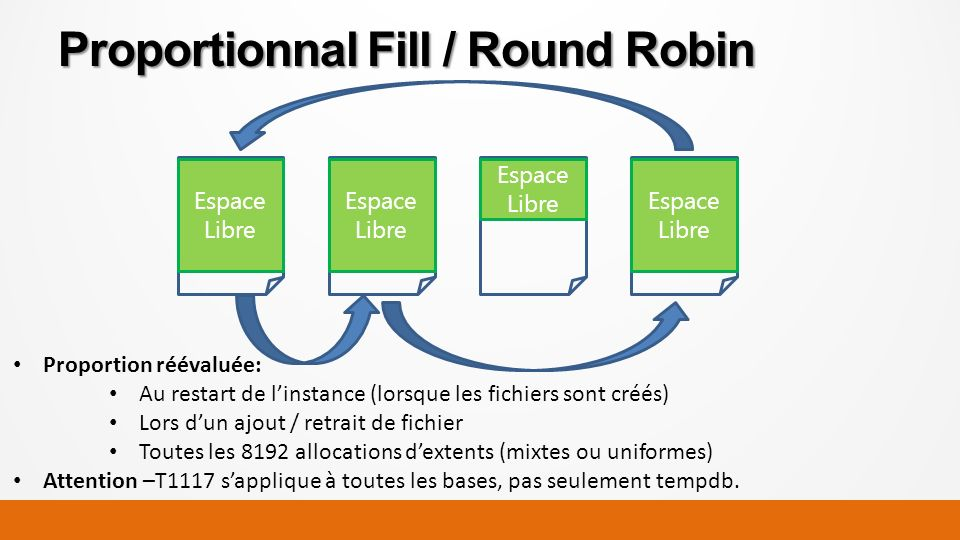 Proportionnal Fill / Round Robin