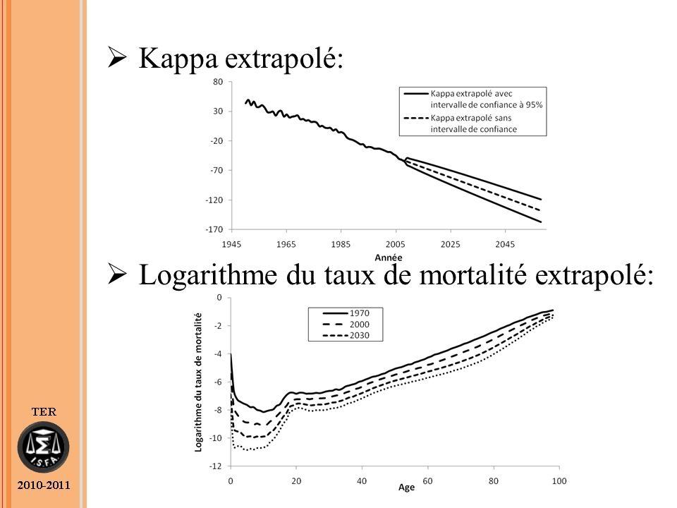 Kappa extrapolé: Logarithme du taux de mortalité extrapolé: