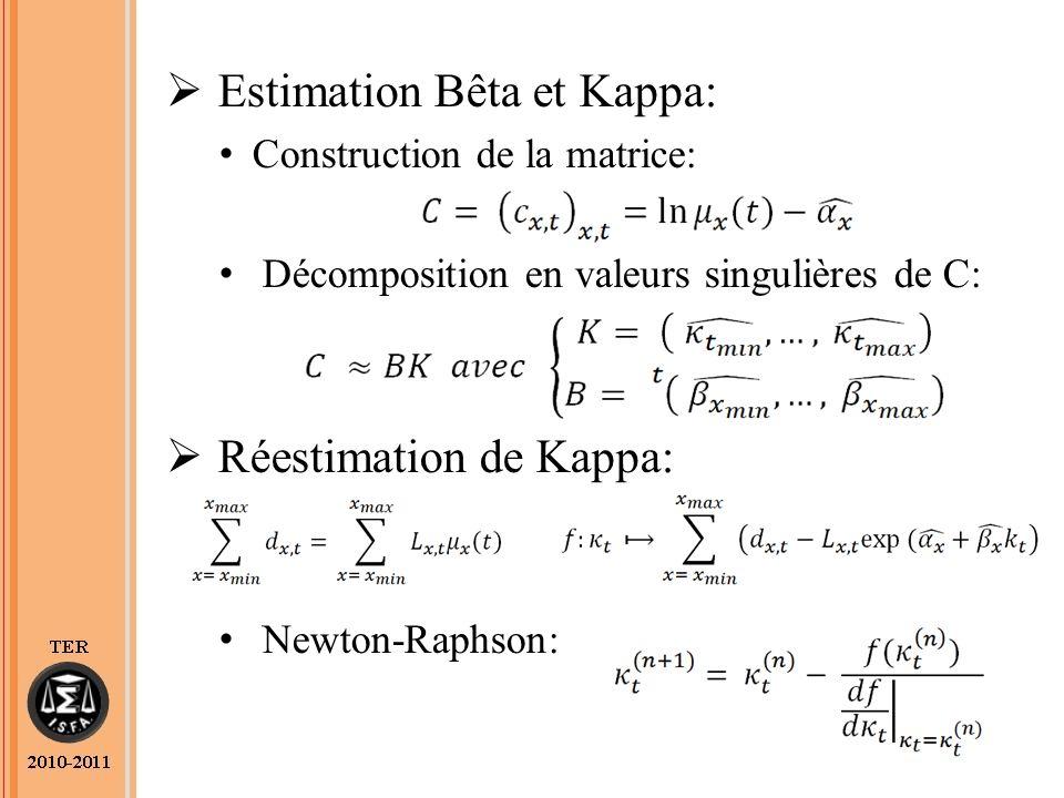 Estimation Bêta et Kappa: