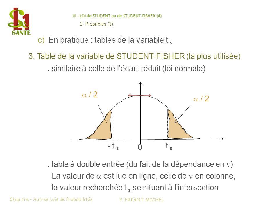 III - LOI de STUDENT ou de STUDENT-FISHER (4)