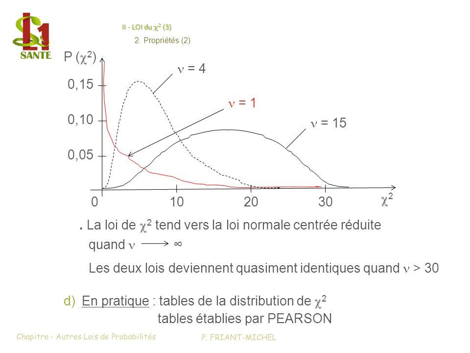 . La loi de c2 tend vers la loi normale centrée réduite quand n ∞