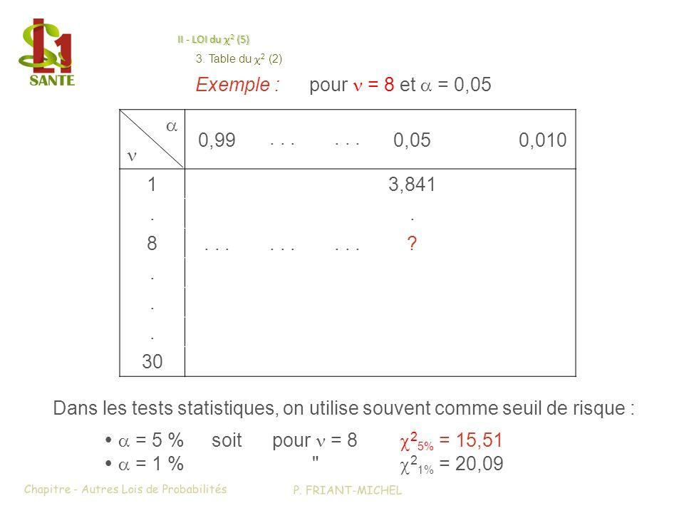 Exemple : pour n = 8 et a = 0,05 a 0,99 . . . 0,05 0,010 n 1 3,841 . 8