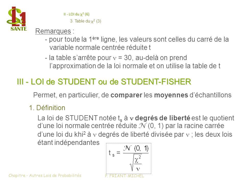 II - LOI du c2 (6) > III - LOI de STUDENT ou de STUDENT-FISHER (1)