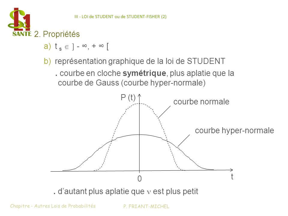 III - LOI de STUDENT ou de STUDENT-FISHER (2)