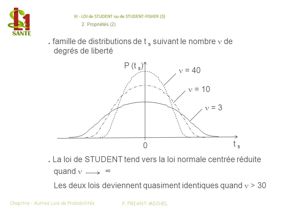 III - LOI de STUDENT ou de STUDENT-FISHER (3)