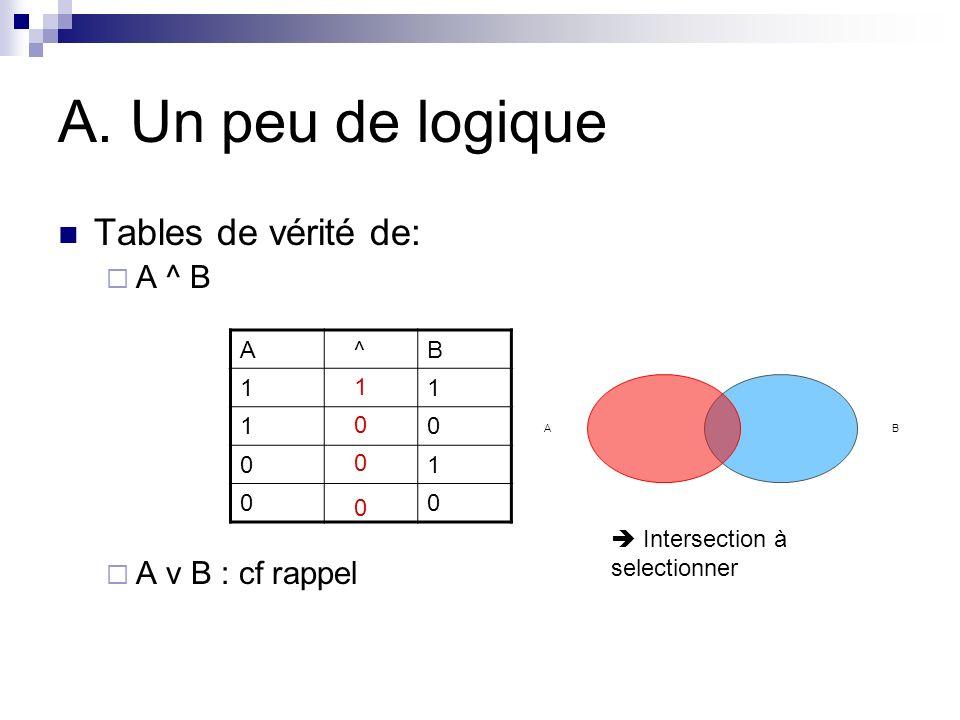A. Un peu de logique Tables de vérité de: A ^ B A v B : cf rappel A ^