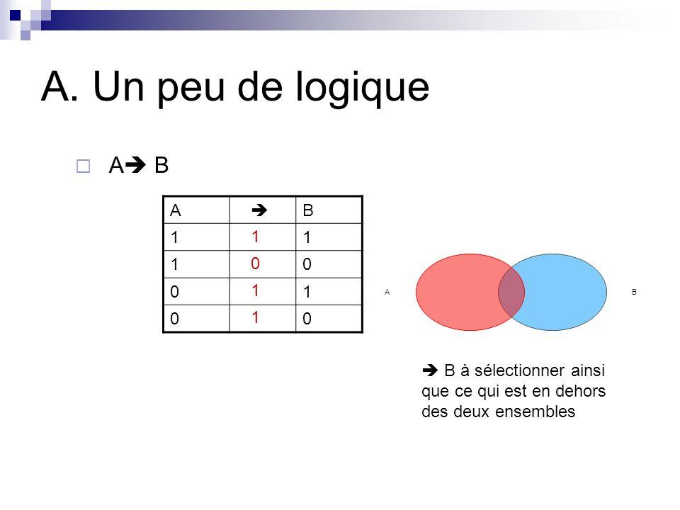 A. Un peu de logique A B A  B 1 1 1 1