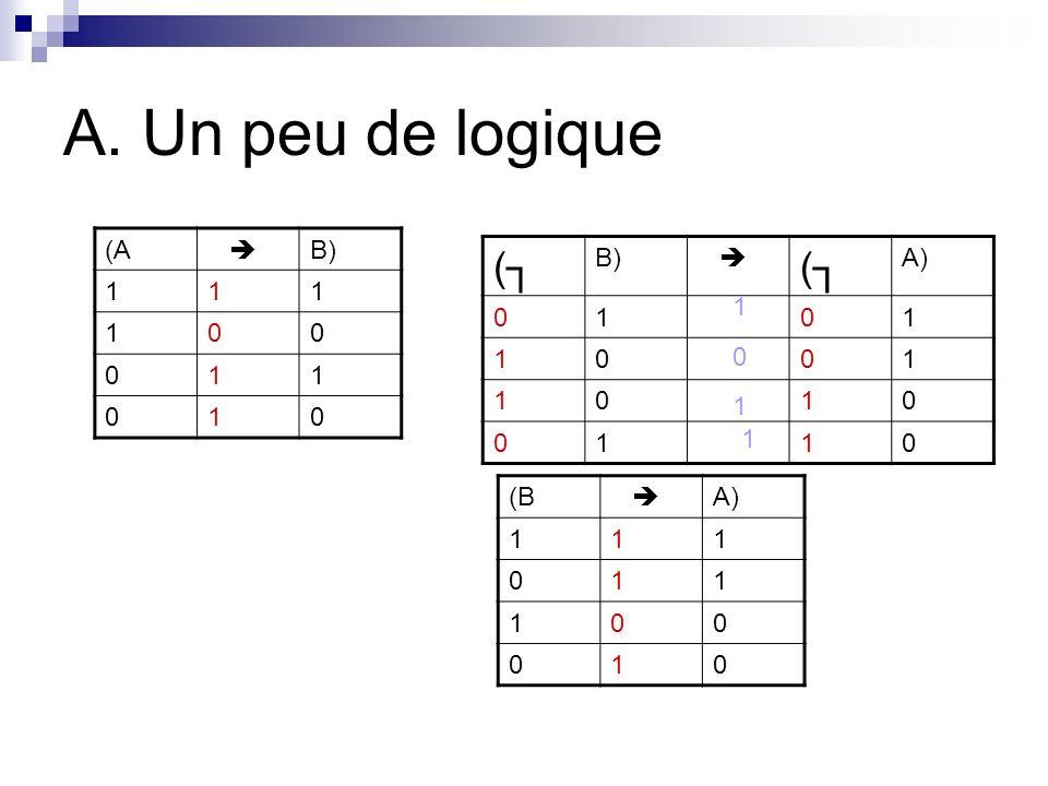 A. Un peu de logique (A  B) 1 (┐ B)  A) 1 1 1 1 (B  A) 1