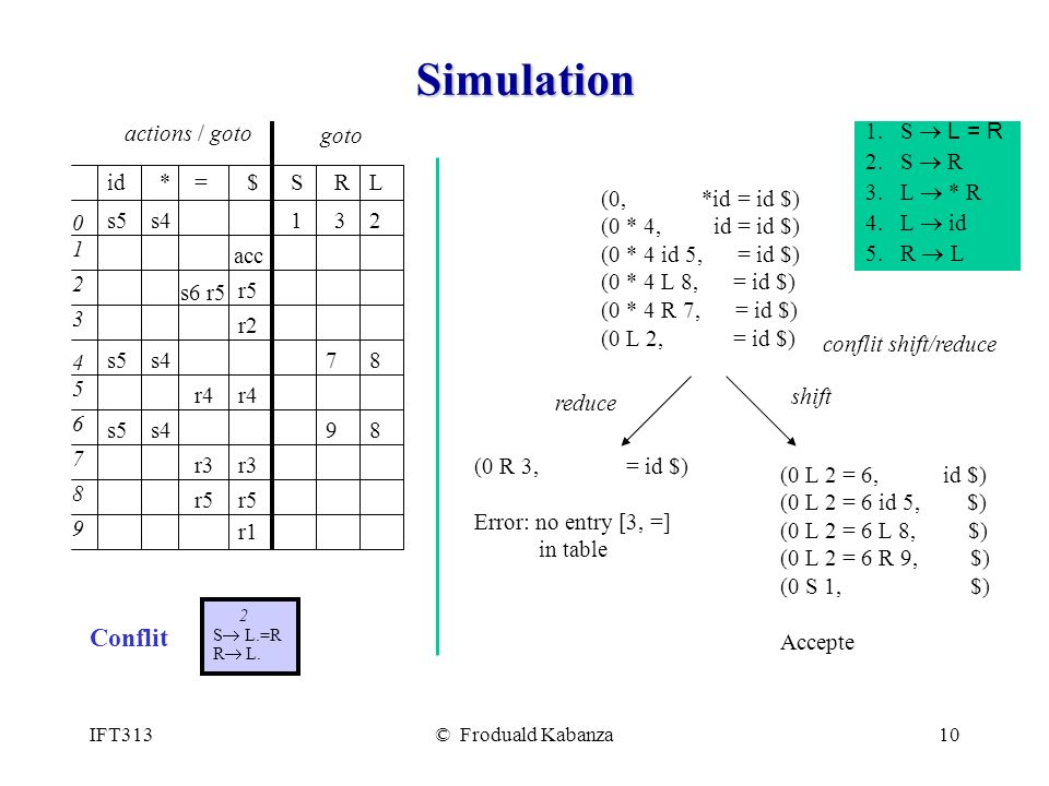 Simulation Conflit * = $ S R L s5 id 1 2 4 3 7 5 9 8 6 actions / goto