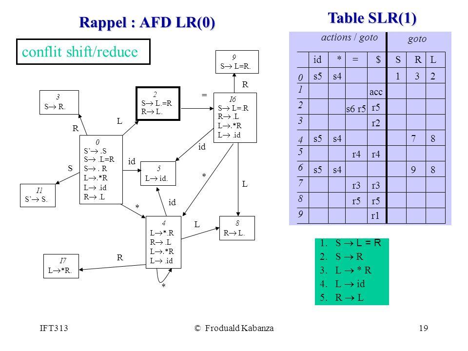 Rappel : AFD LR(0) Table SLR(1)