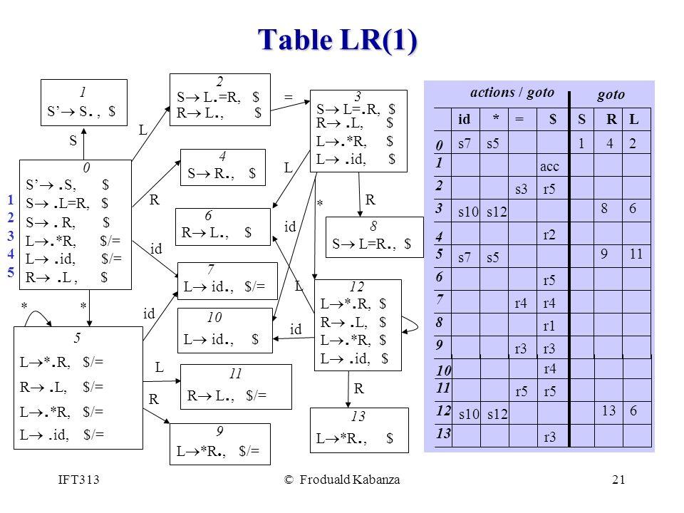 Table LR(1) S'® .S, $ S® .L=R, $ S® . R, $ L®.*R, $/= L® .id, $/=