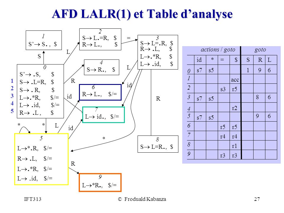 AFD LALR(1) et Table d'analyse