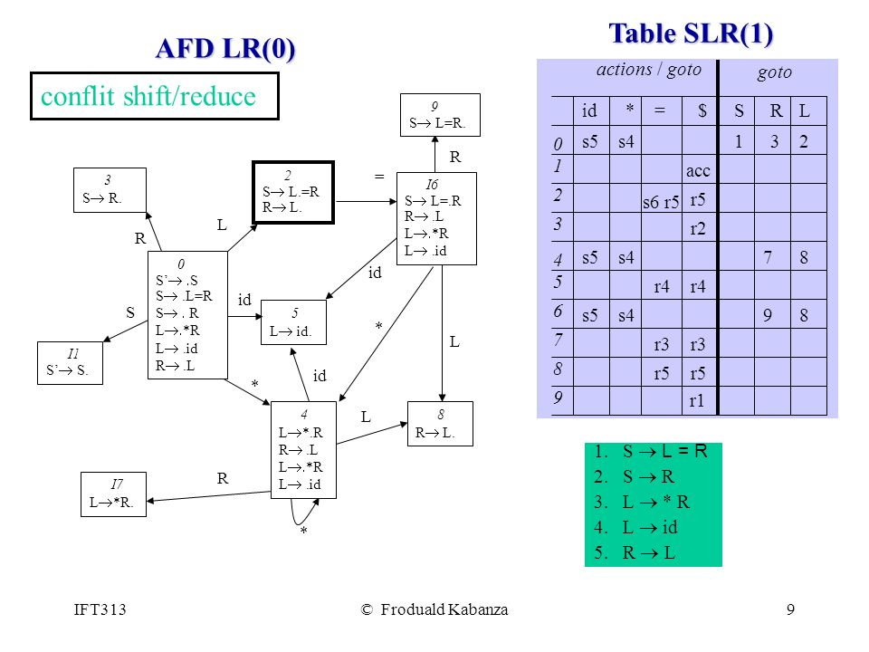 Table SLR(1) AFD LR(0) conflit shift/reduce * = $ S R L s5 id 1 2 4 3