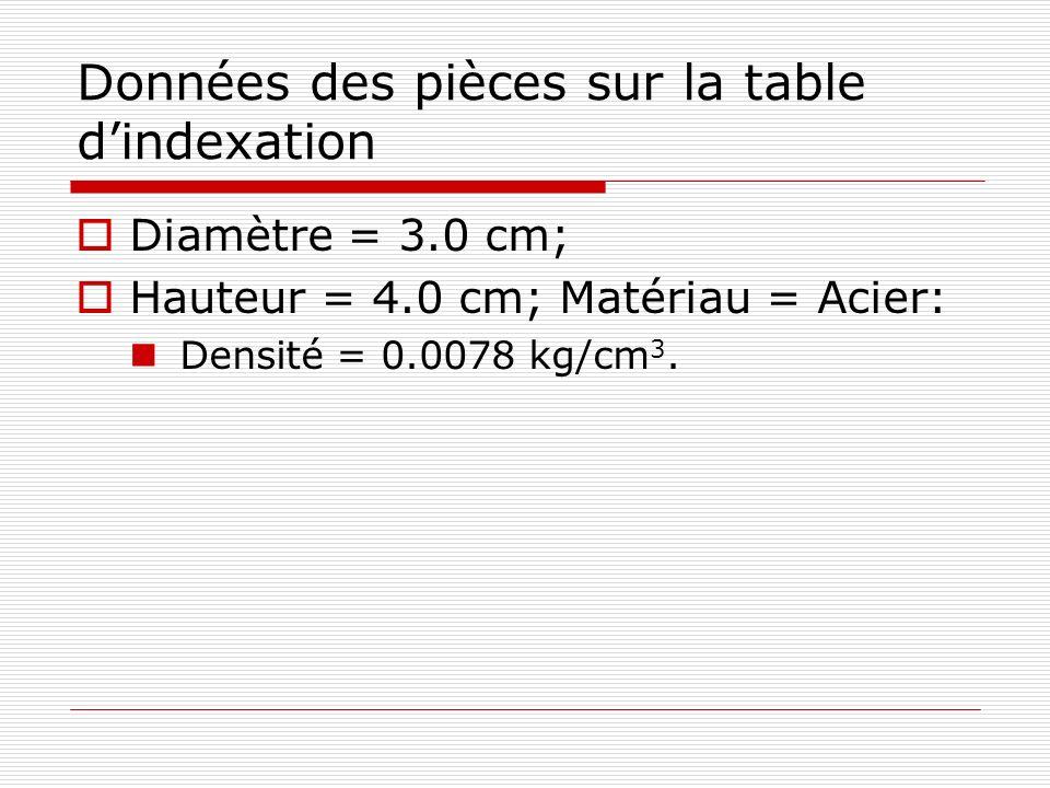 Données des pièces sur la table d'indexation