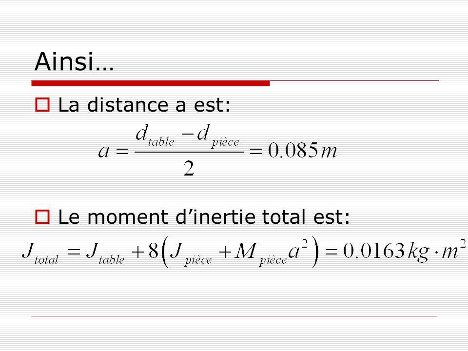 Ainsi… La distance a est: Le moment d'inertie total est: