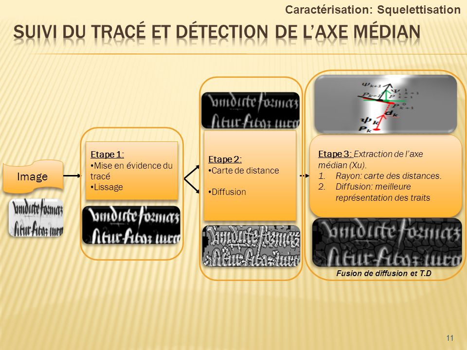 Suivi du tracé et détection de l'axe médian