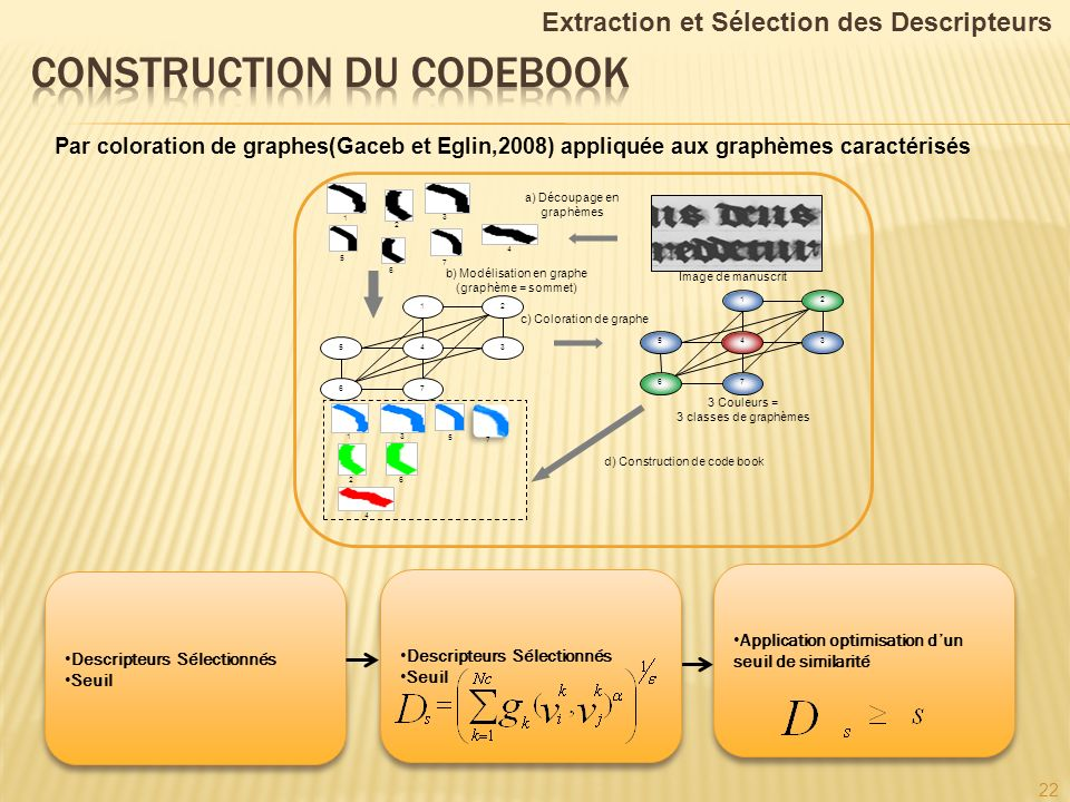 construction du codebook