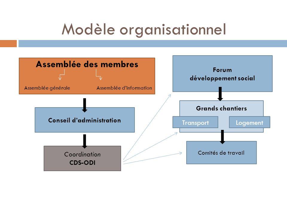 Modèle organisationnel