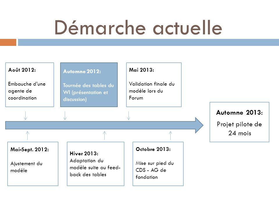 Démarche actuelle Automne 2013: Projet pilote de 24 mois Août 2012: