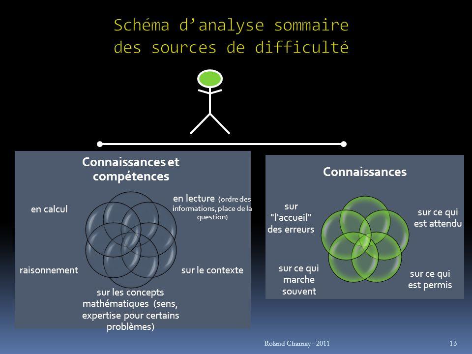 Schéma d'analyse sommaire des sources de difficulté