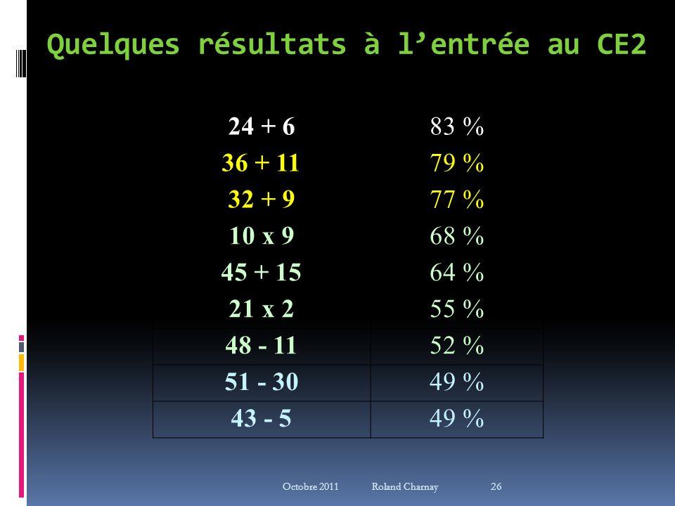 Quelques résultats à l'entrée au CE2