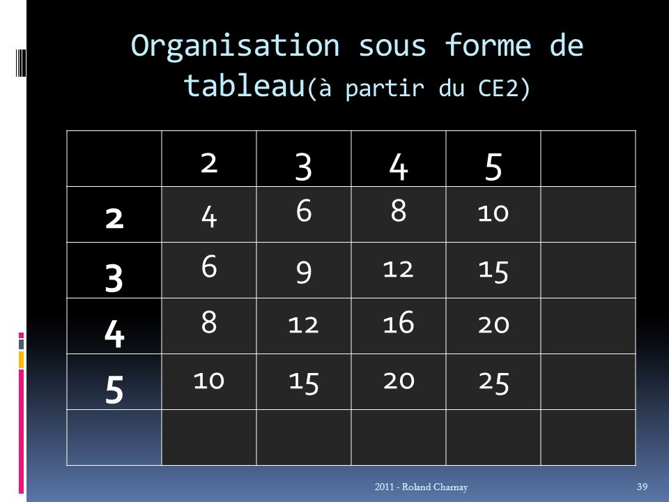 Organisation sous forme de tableau(à partir du CE2)